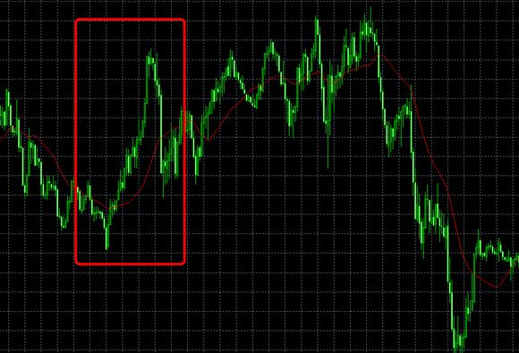 移動平均線から大きく乖離すると、為替レートが移動平均線に引きつけられる