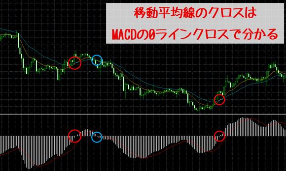 MACDの0ラインクロスは移動平均線同士のクロス