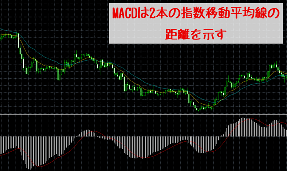 MACDは2本の指数移動平均線の距離を示している