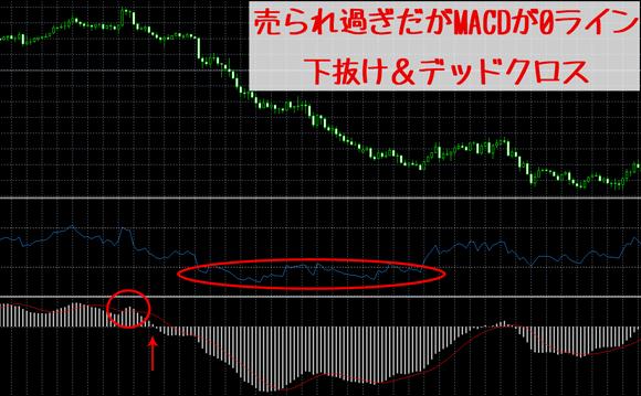 RSIと相性の良いテクニカル指標-MACD